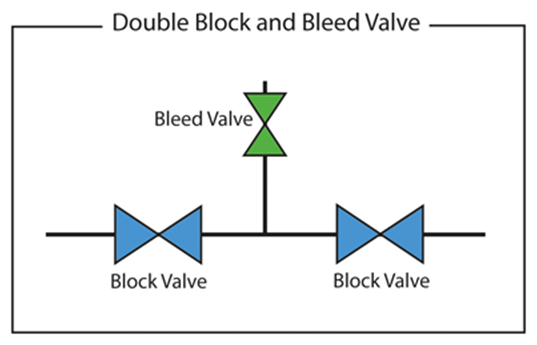 Schematic of Double block and Bleed valve