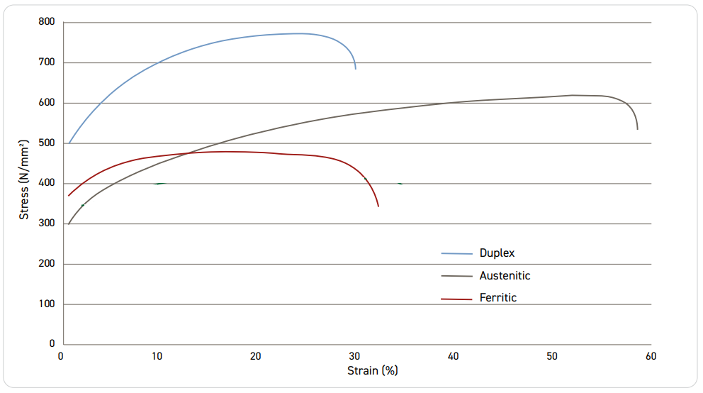 Stress Strain curve comparison for SS and DSS.png