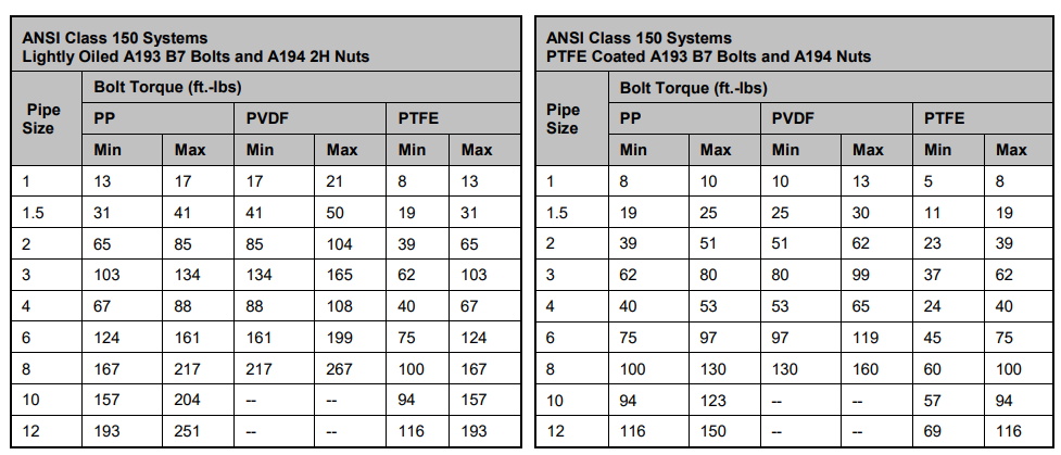 Typical Torque Values for Metallic Lined Pipes