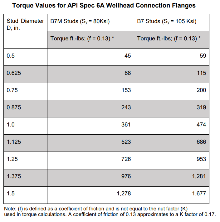 Typical toque values for API 6A Wellhead Connection Flanges