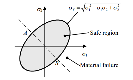 Failure envelope as per the distortion energy theory