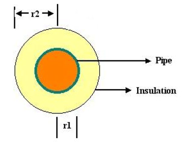 Typical Pipe Cross Section with Insulation