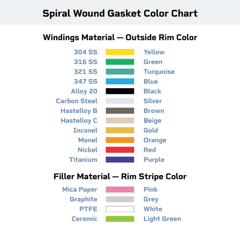 Color Coded Chart for Gaskets