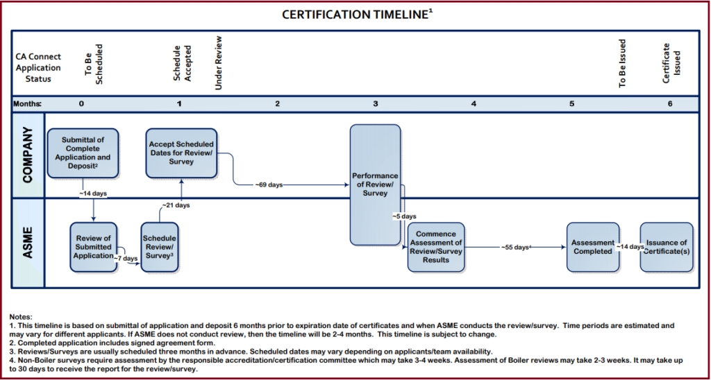 ASME Certification Timeline