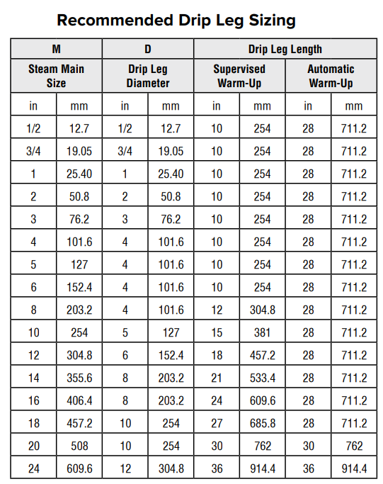 Recommended Drip Leg Sizing