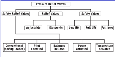 Types of Pressure Relief Valves