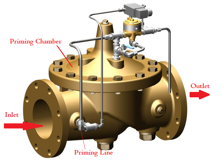 Working of a Deluge Valve