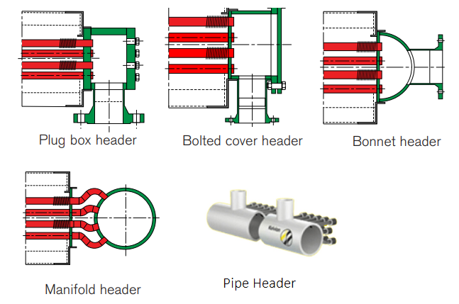 common air cooled heat exchanger header types