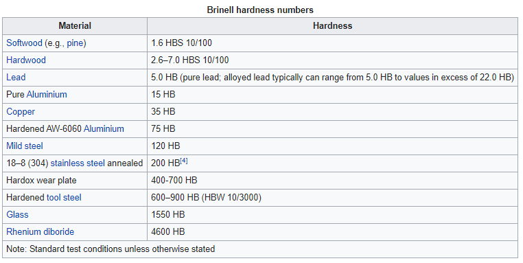 Typical Brinell Hardness Values