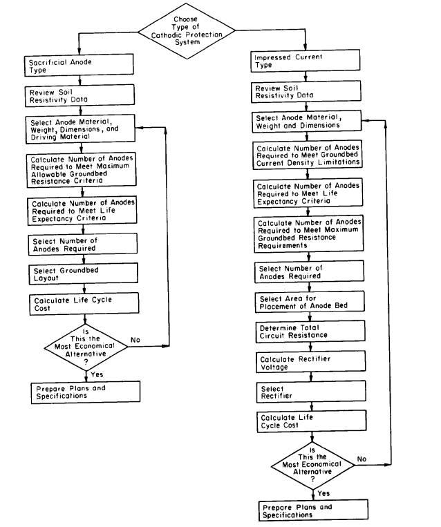 Cathodic Protection System Design Sequence Flowchart