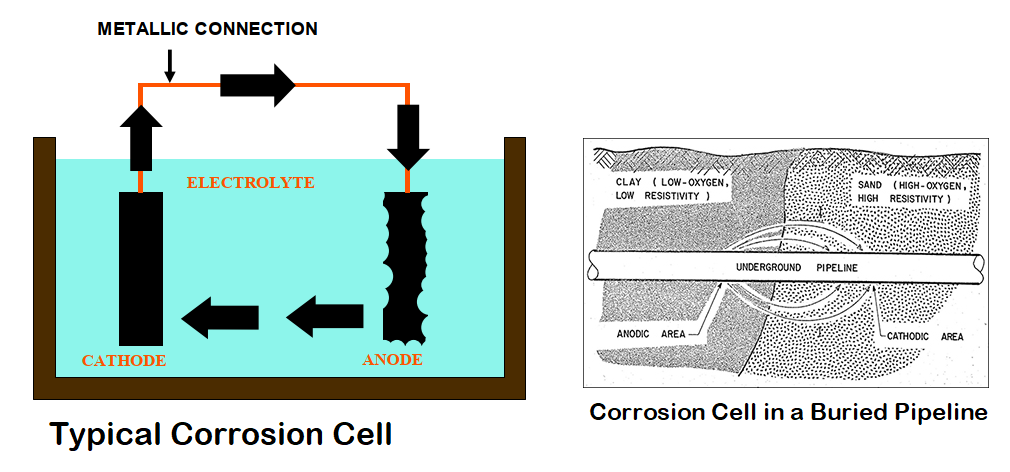 Examples of Corrosion cell
