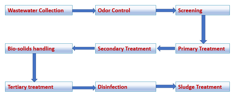 Flowchart for Wastewater treatment processes