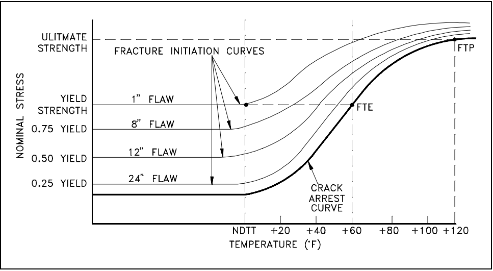 Fracture Initiation Curve at various Flaw Sizes