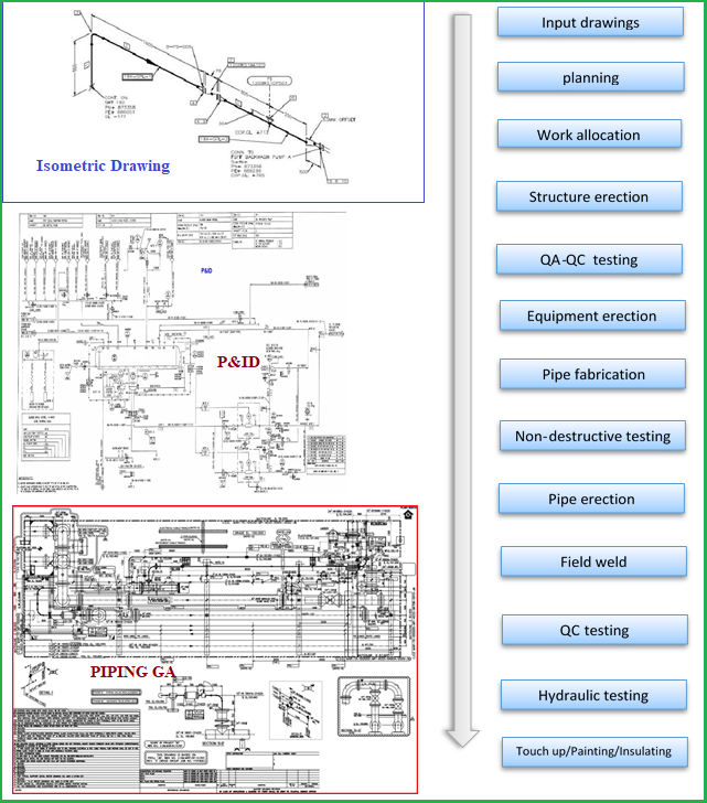 Piping Installation Flowchart and Input Drawings