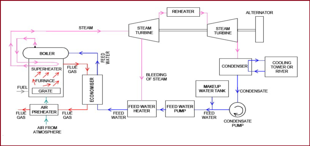 Schematic of Steam Turbine Power Generation