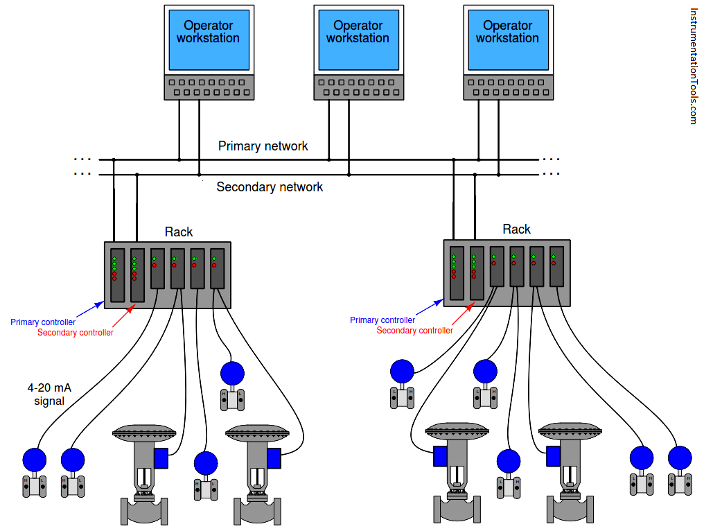 Typical Distributed Control Systems or DCS Architecture