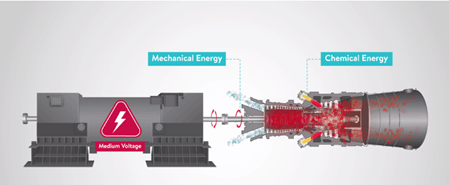 Mechanical energy to Chemical Energy in gas turbine system