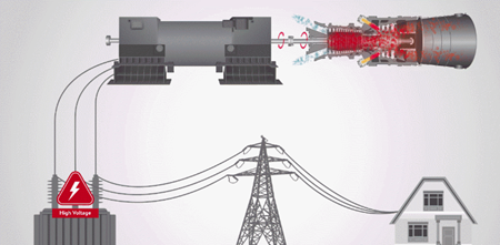 Transmission lines in power generation