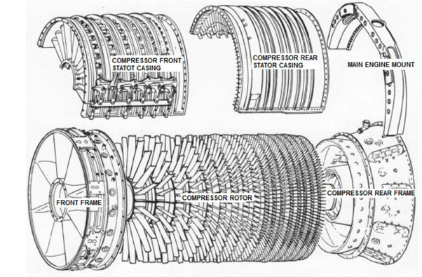 Typical high-performance compressor assembly