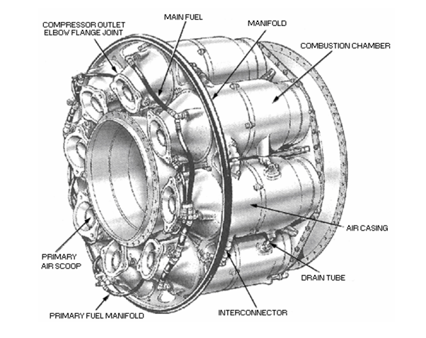 Typical Combustion chamber of a gas turbine