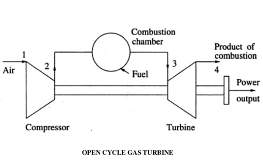 Schematic of open cycle gas turbine
