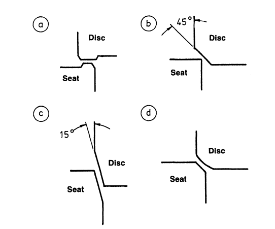 Common Seating Configurations in Globe Valve