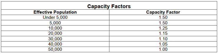 Capacity factors with respect to Effective Population