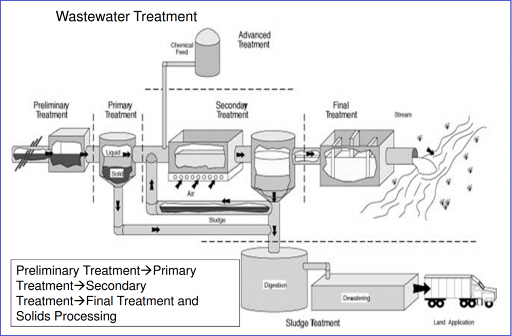 Basic Wastewater Treatment Processes