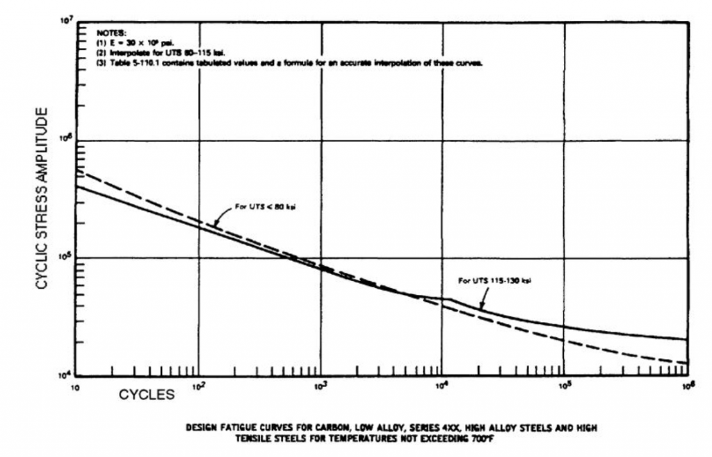 Typical Fatigue curve (S-N Curve)