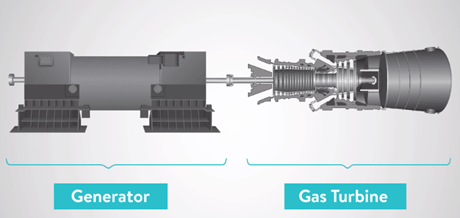 Gas turbine as a prime mover
