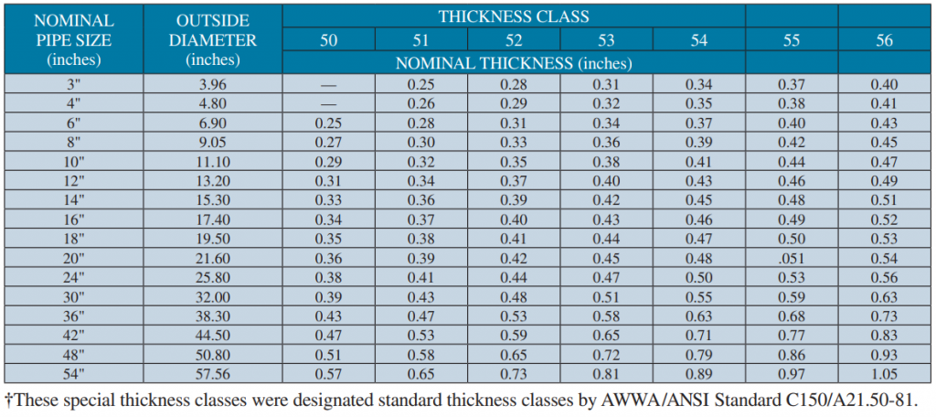 Ductile Iron Pipe Dimensions for Special thickness classes per AWWA C 150