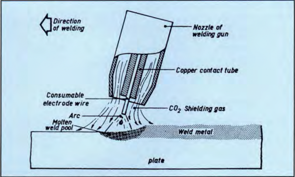 Gas metal arc welding process with CO2 shielding gas