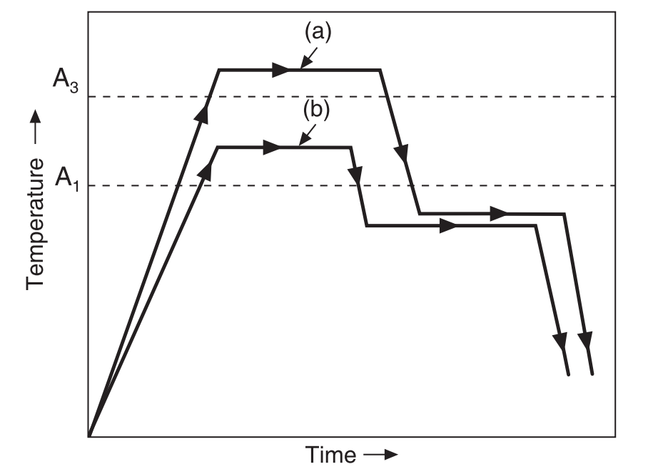 Heat treatment cycle in Isothermal Annealing