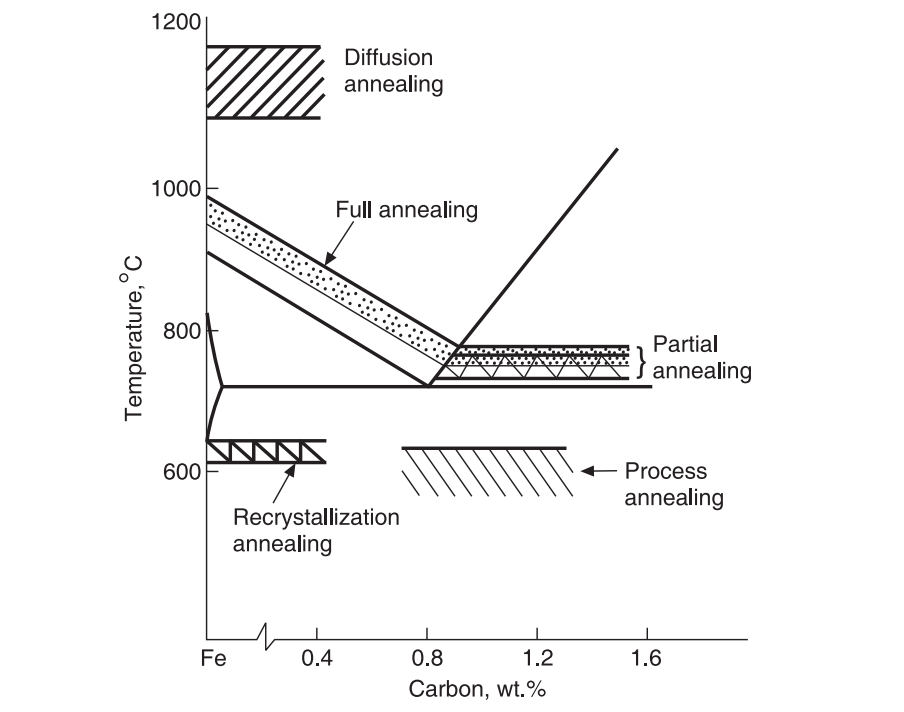 Heating temperatures for various annealing processes
