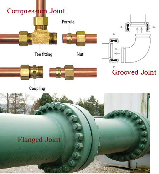 Pipe Joint types