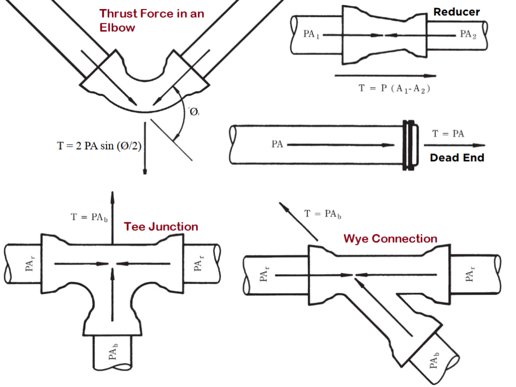 Thrust force formula for various piping configurations