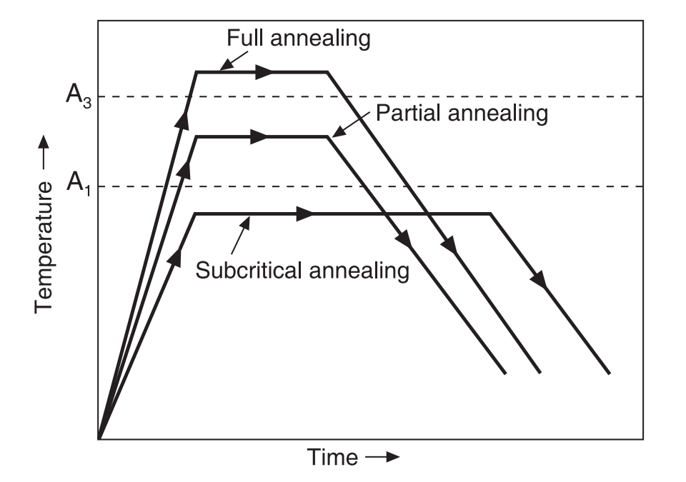 Types of Annealing based on Annealing temperature