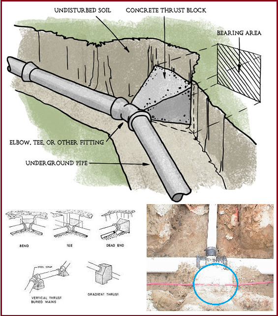 Typical thrust block images