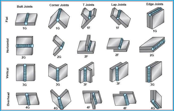 Weld Joint Positions