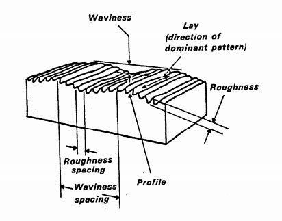 Relationships between waviness, lay and roughness in surface finishing