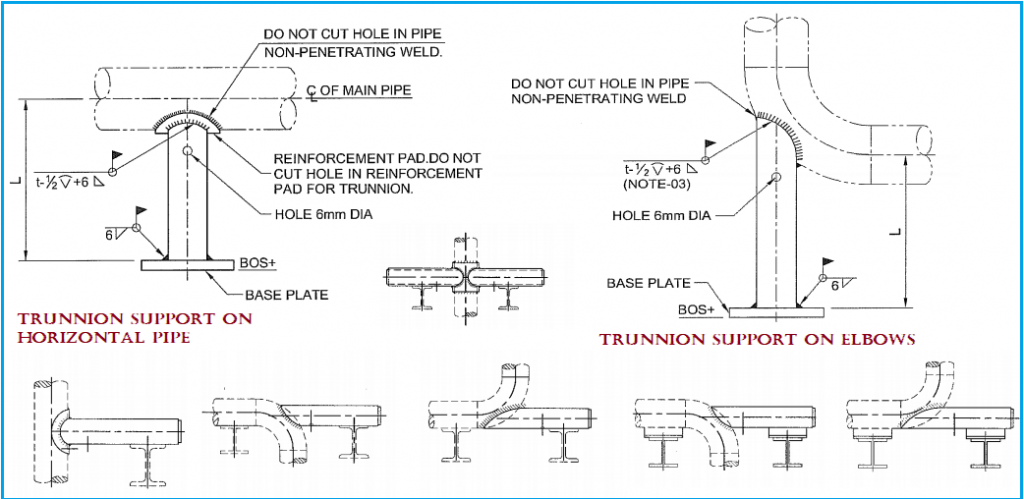 Typical Trunnion Support Configurations