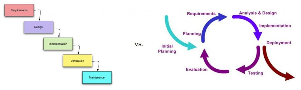 Sequential design vs Concurrent Engineering Approach