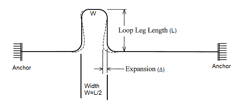 Piping Expansion Loop Leg Requirement