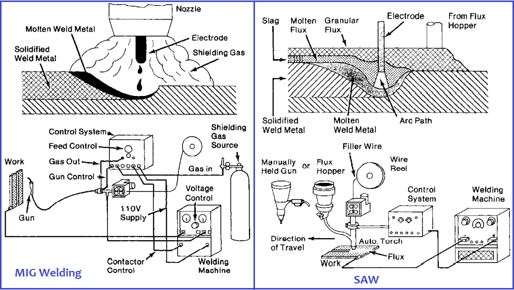 Welding of Stainless Steel-MIG & SAW