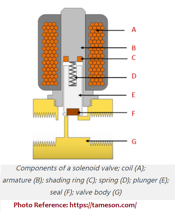 Components of a Solenoid Valve