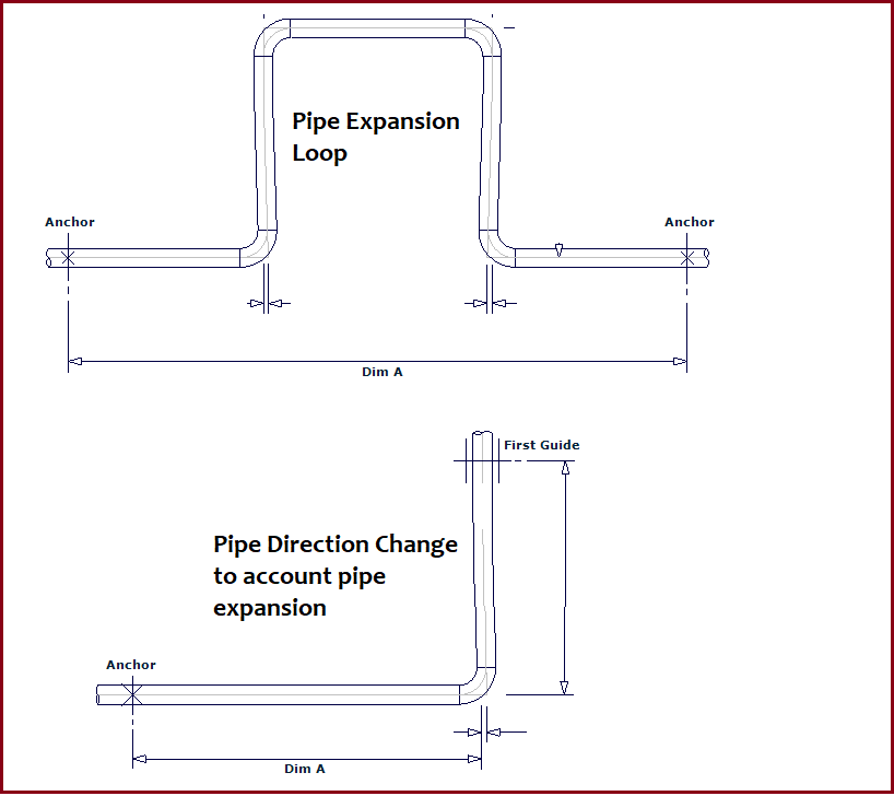 Dealing with Pipe Thermal Expansion