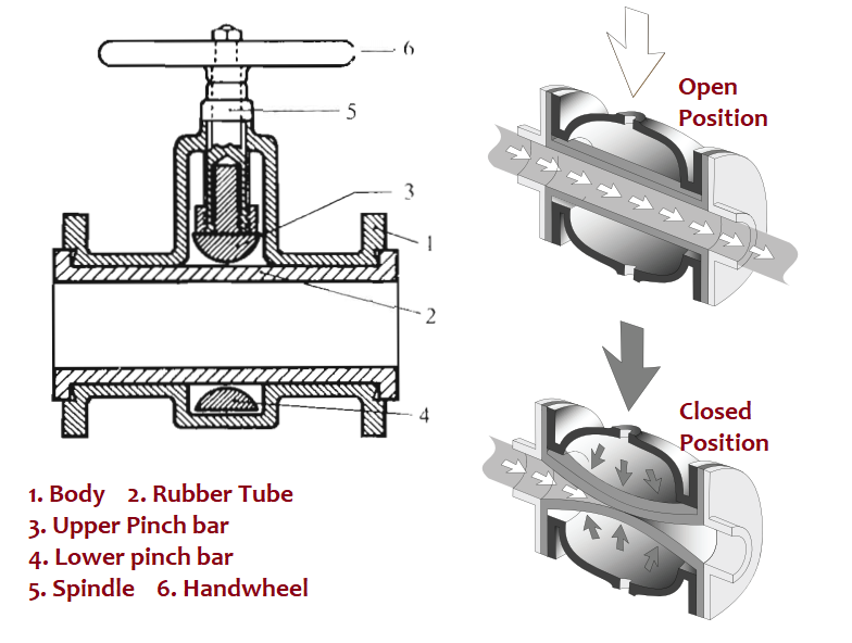 Pinch valve Working and Components