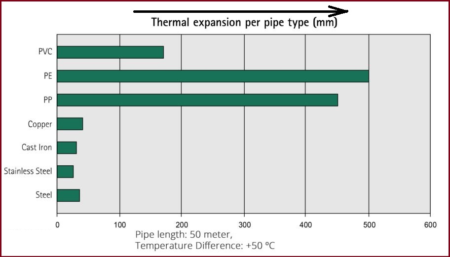 Pipe Thermal Expansion Comparison