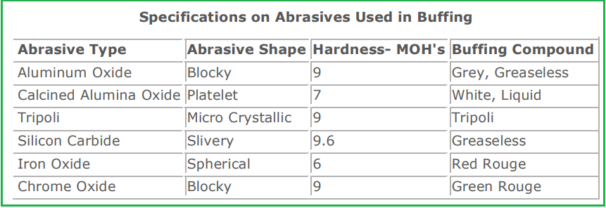 Abrasive Specifications for Buffing