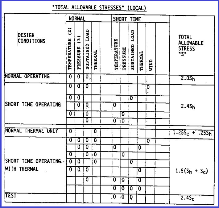 Allowable Stress Values for Trunnion Calculation as per Kellogg Method